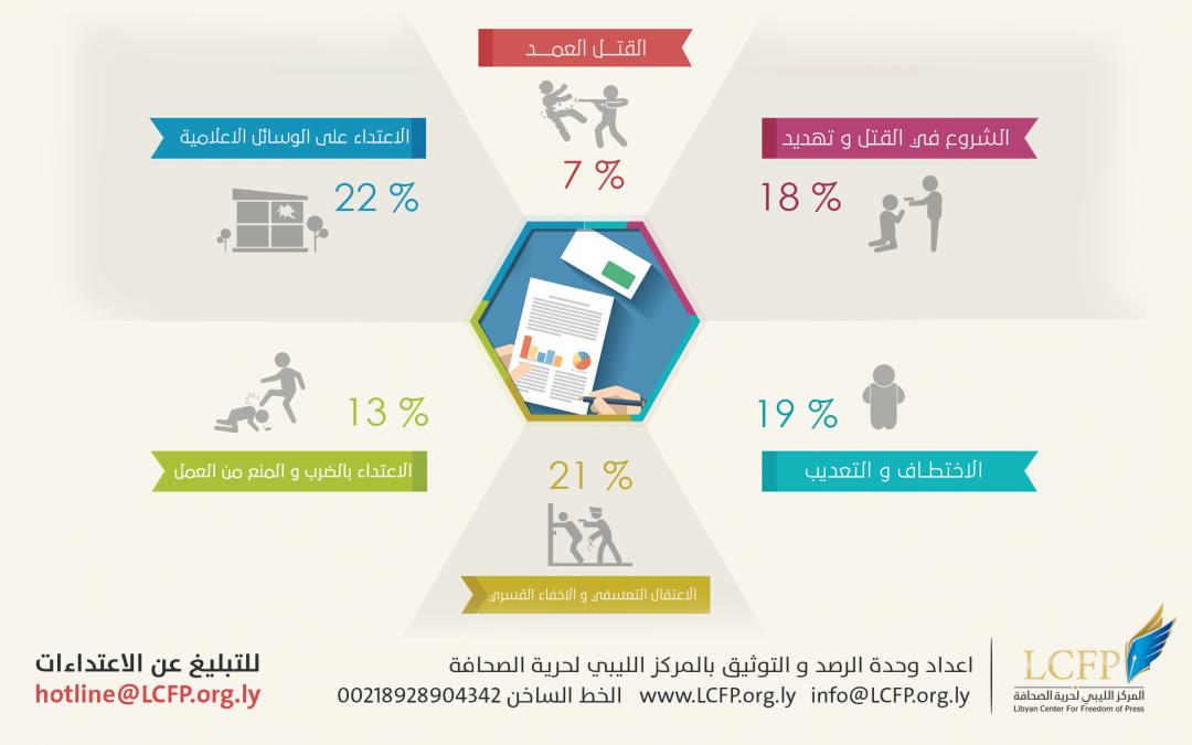 حرية الإعلام ،،، خطوات إلى الخلف التقرير السنوي 2015