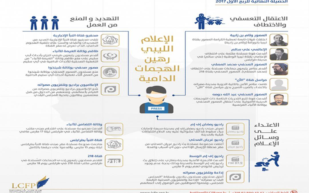 التلفزيون الليبي رهين الهجمات الدامية …. الدوري الأول 2017